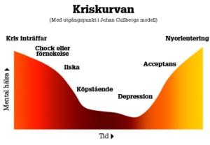 kris_och_konflikt_krisens_olika_faser_kriskurvan