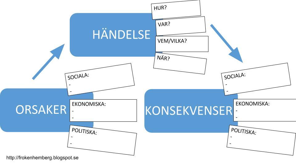 Mitt språkutvecklande SO-klassrum: Analysmodeller som stöd för att ...